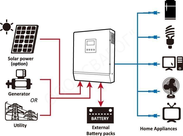 Схема ИБП с контрллером